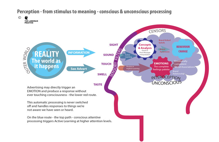 the conscious and unconscious analysis on