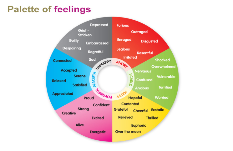 Researching Feelings - Langmaid Practice