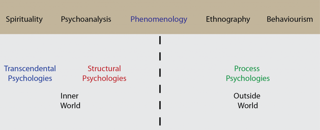 Psychological Theories Continuum