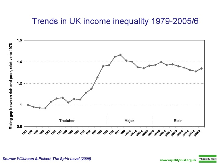 inequality-uk-since-thatcher