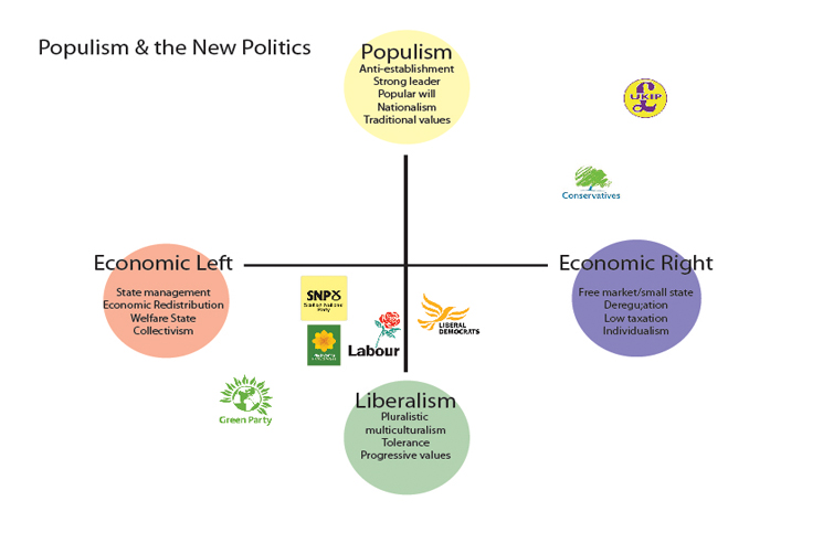 populism-and-uk-parties