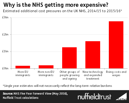 why_is_the_nhs_getting_more_expensive_
