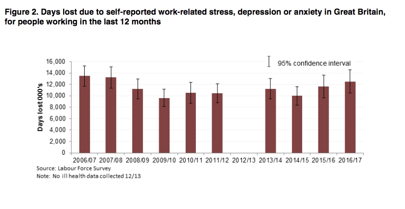 Days Lost Due to Stress UK