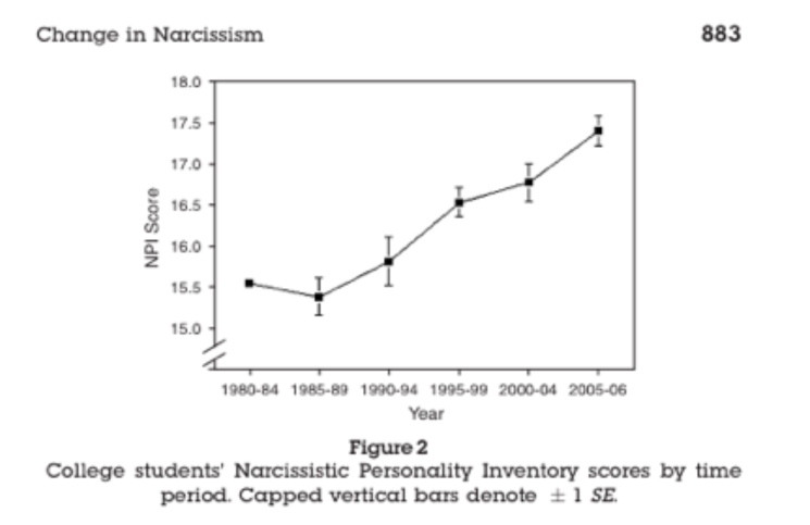 Changes in Narcissism