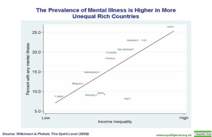 Mental Illness and Rich Countries