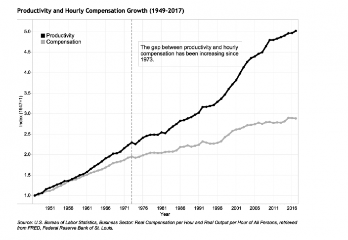 Productivity and Pay growth