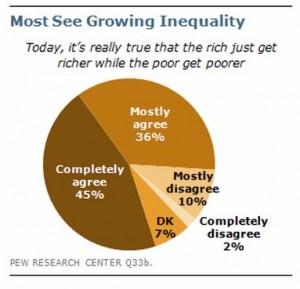 Growing Inequality USA