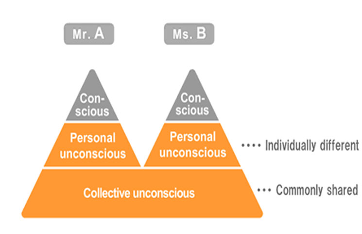 Home blog archive top tip no 9 mapping the unconscious