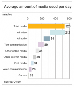 Hours spent using Media, 2010