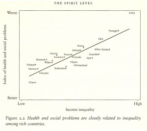 Incidence of Social Problems & Inequality